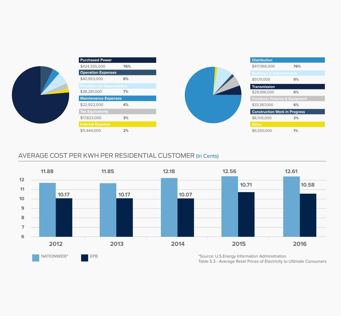 Tiny Giant - EPB - Annual Report Infographics